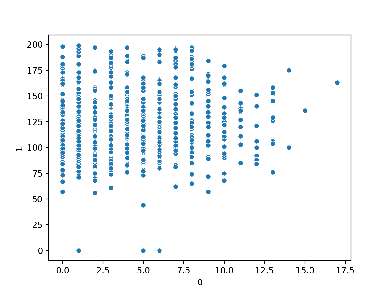 Scatter Plot of Number of Times Pregnant vs. Plasma Glucose Numerical Variables