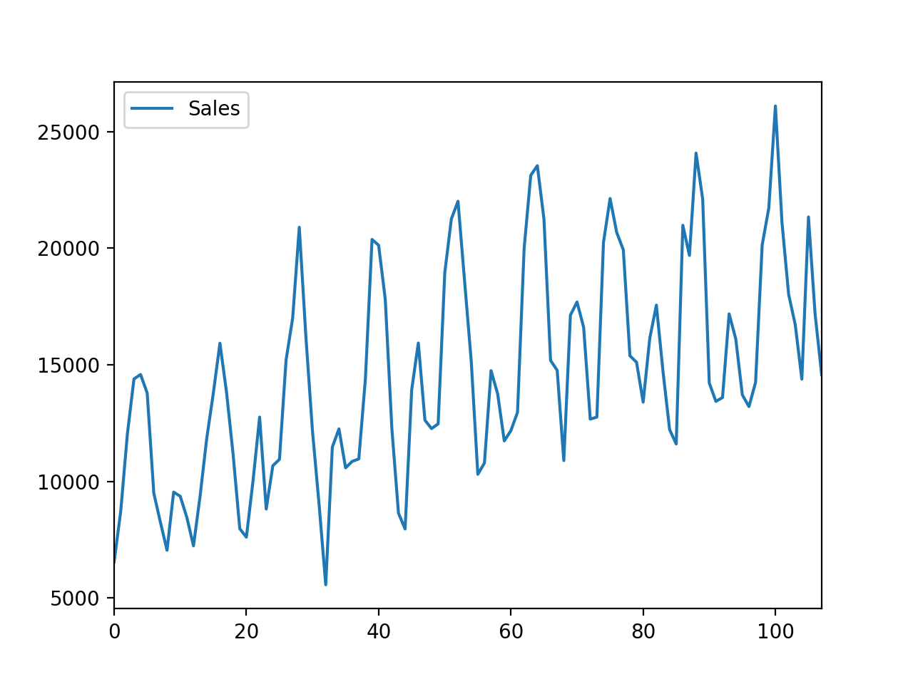 Line Plot of Car Sales Dataset