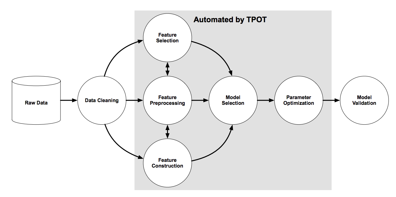 Overview of the TPOT Pipeline Search