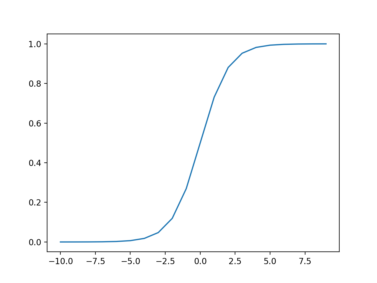 Plot of Inputs vs. Outputs for the Sigmoid Activation Function.
