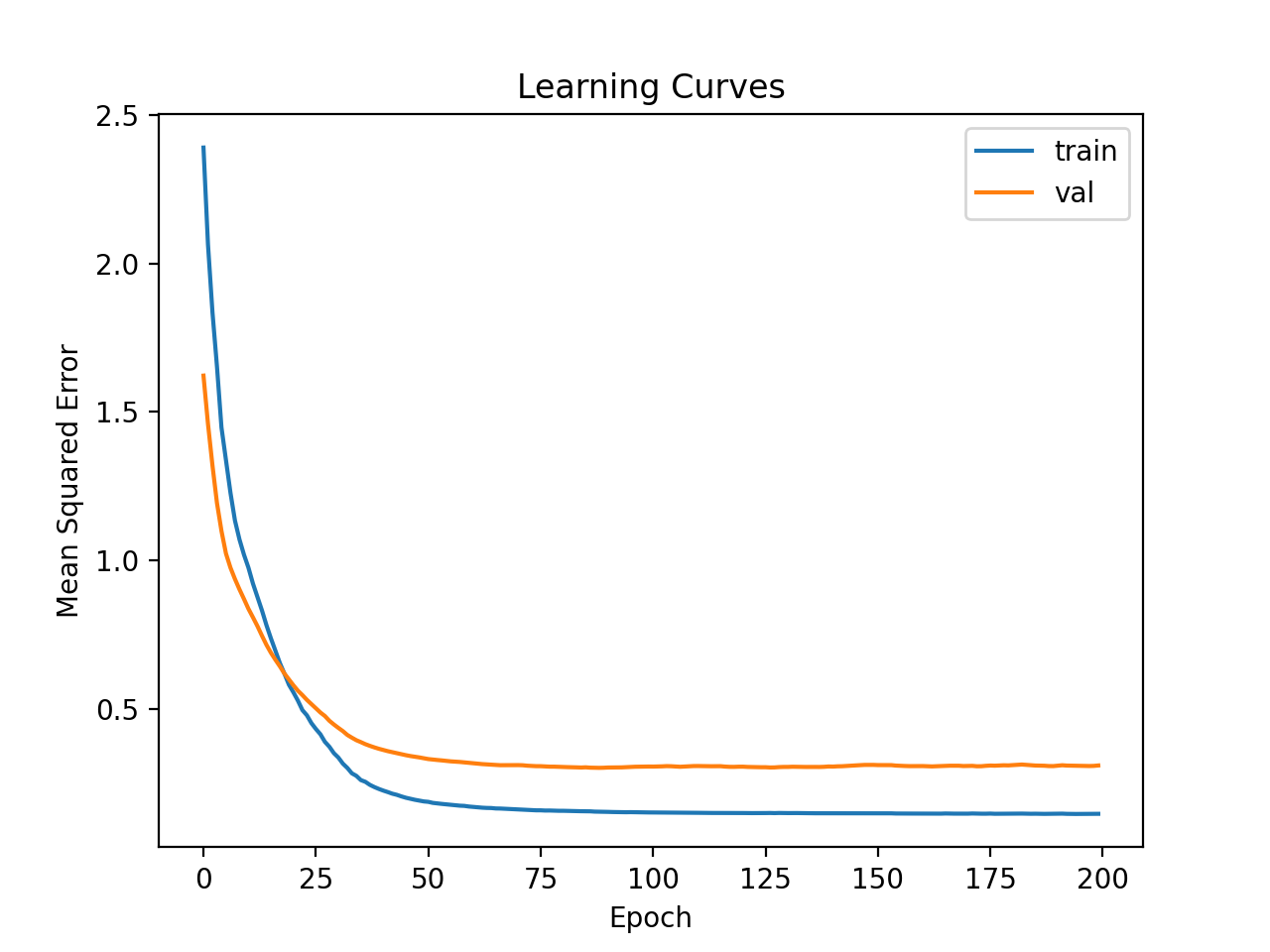 Learning Curves of Deeper MLP With Data Transforms on the Auto Insurance Dataset