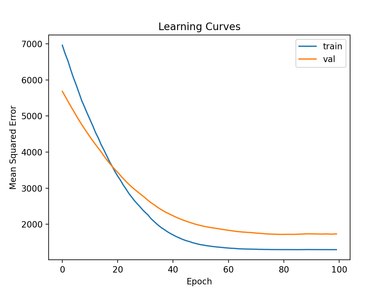 Learning Curves of Simple MLP on Auto Insurance Dataset